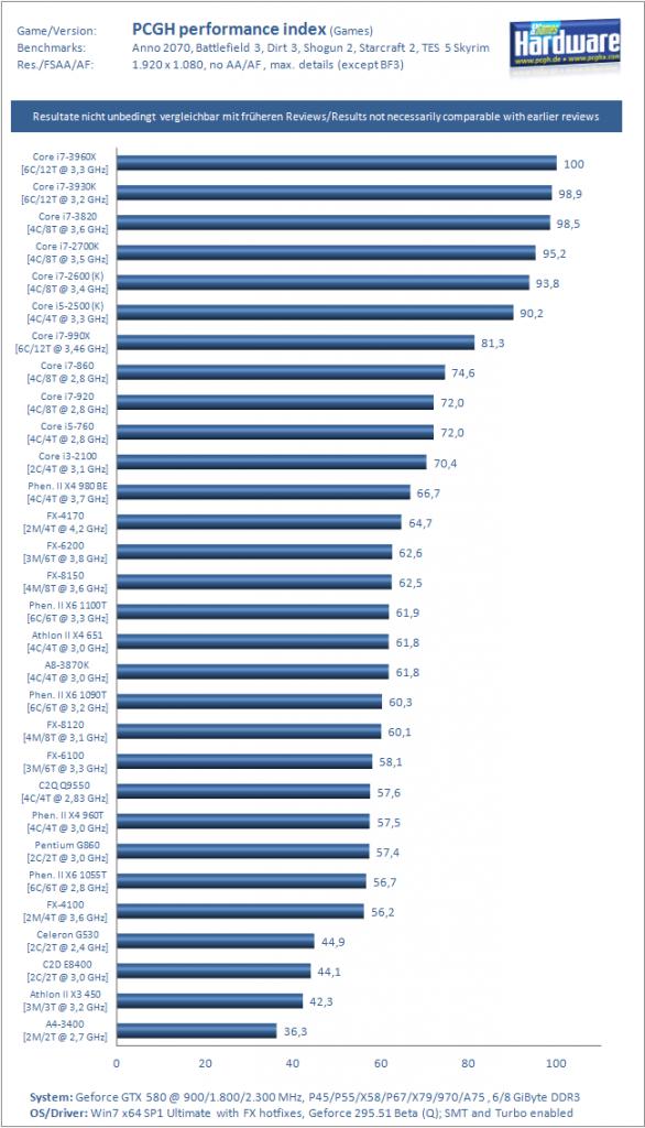 Muestra el rendimiento de diferentes procesadores en juegos